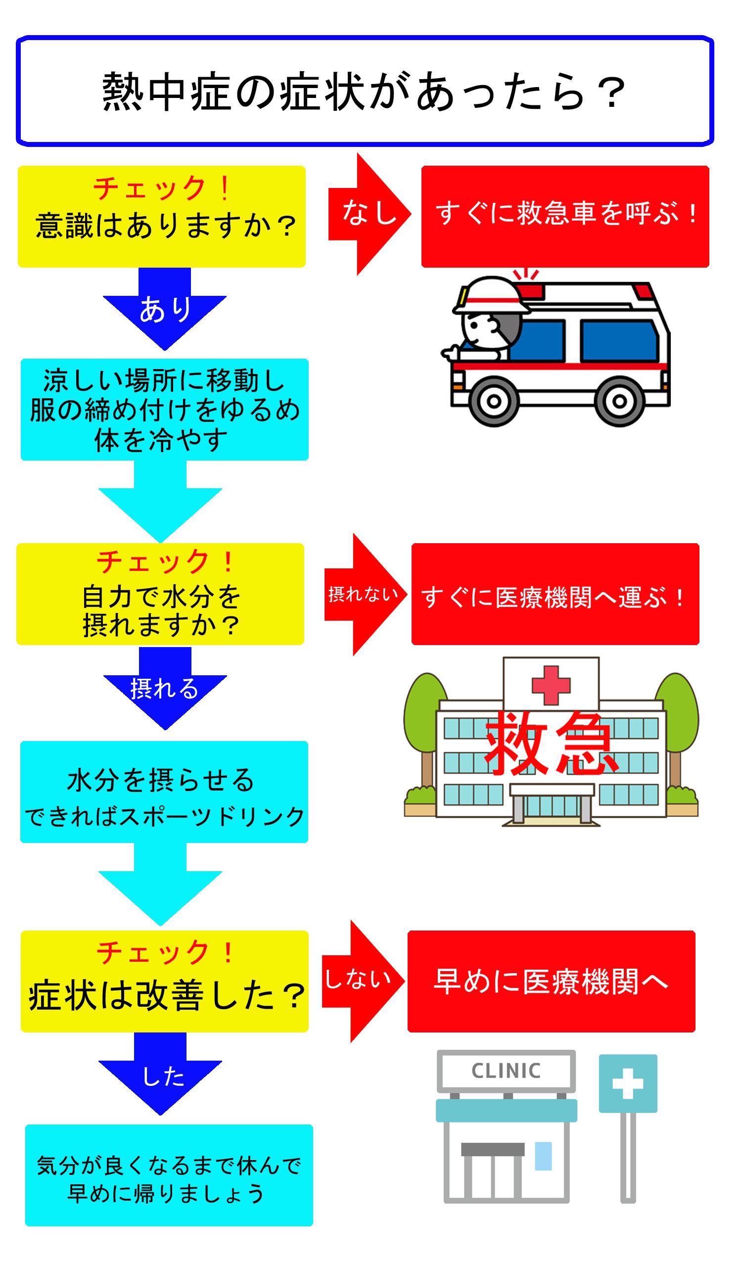 熱中症になった時の緊急対応って知ってますか?予防と処置をわかりやすく解説します!